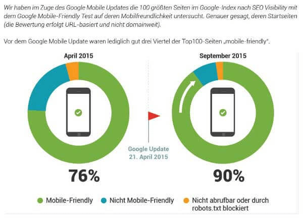 "Studie ""mobile-friendly"""