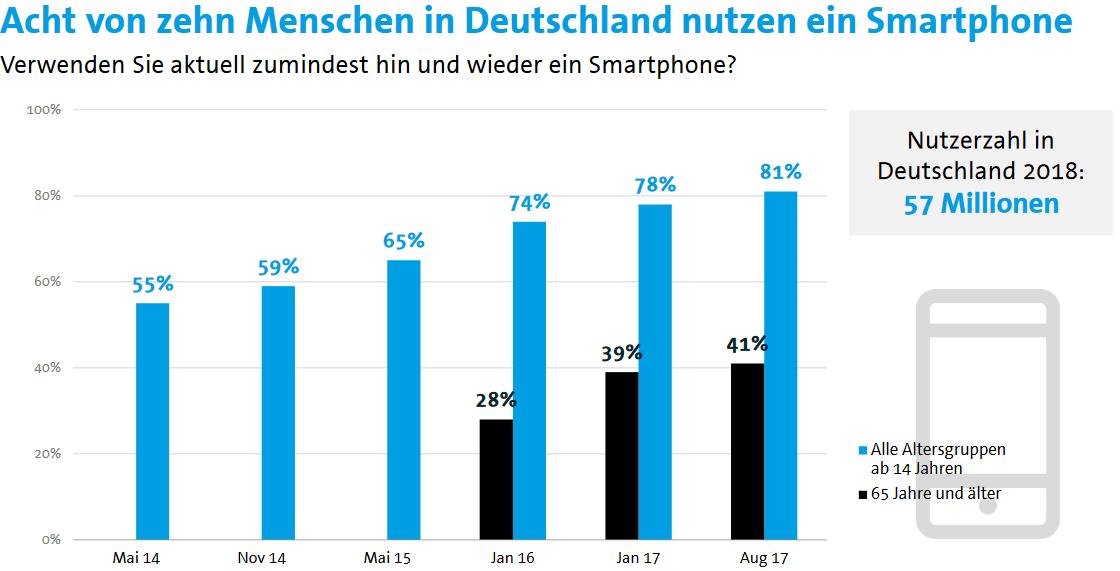 Smartphonenutzung in Deutschland