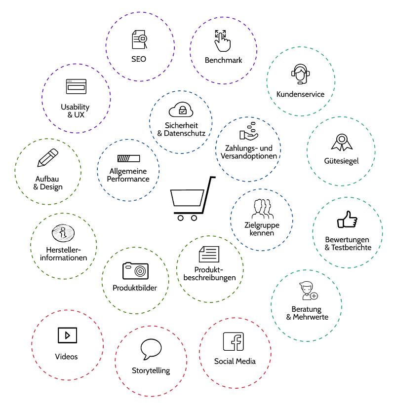 Erfolgreiche Online-Shops