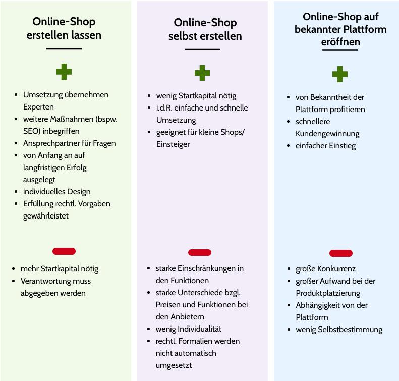 Vor- und Nachteile eigener Online-Shop